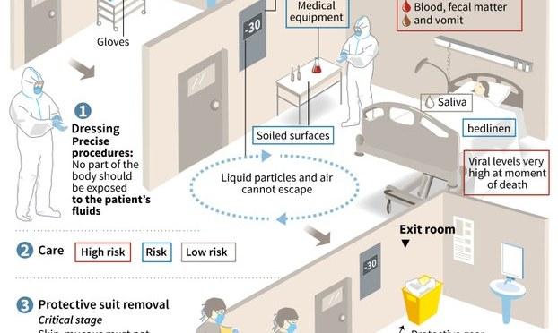 Tại sao chưa chặn được dịch Ebola?
